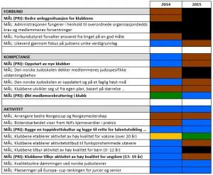 Statusrapport Strategidokumentet: Vurdering måloppnåelse ved bruk av beltefarger.