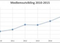 Diagrammet viser at norske judoklubber til sammen har hatt en medlemsutvikling på 19,2% i perioden 2010-2015.